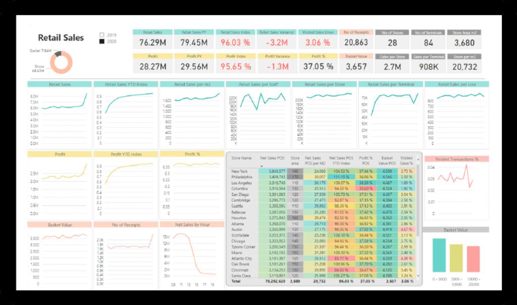 retail bi4dynamics dashboard