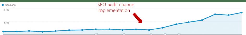 seo-change-implementation-google-analytics